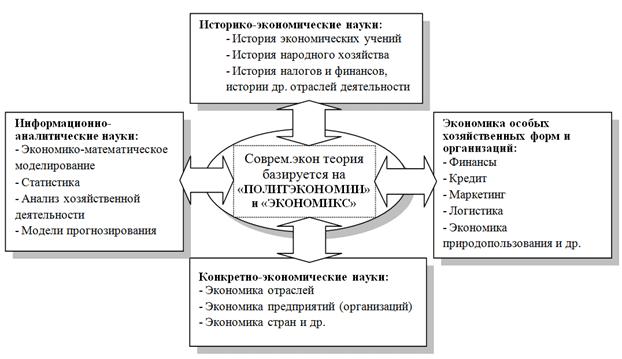 Взаимосвязь политэкономии с другими экономическими науками