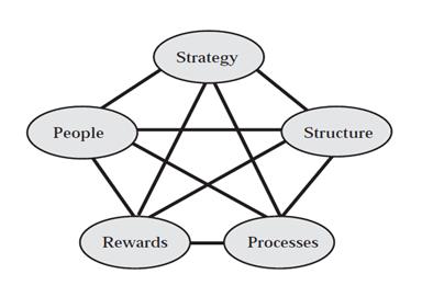 Стратегическая модель управления