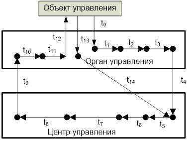 Цикл  иерархического управления