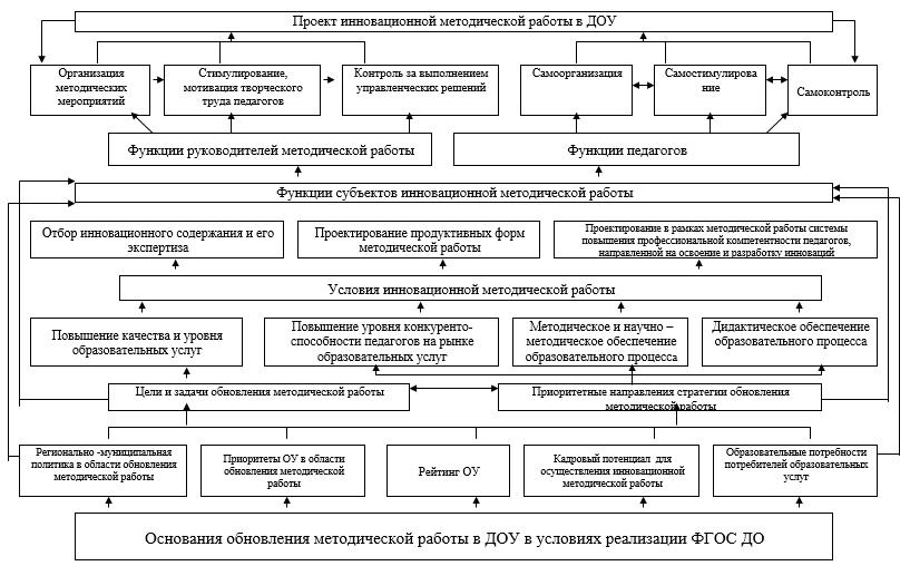 Модель построения инновационной методической работы в дошкольном образовательном учреждении в условиях реализации ФГОС ДО