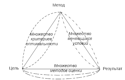 Тринитарная система «цель – метод – результат»