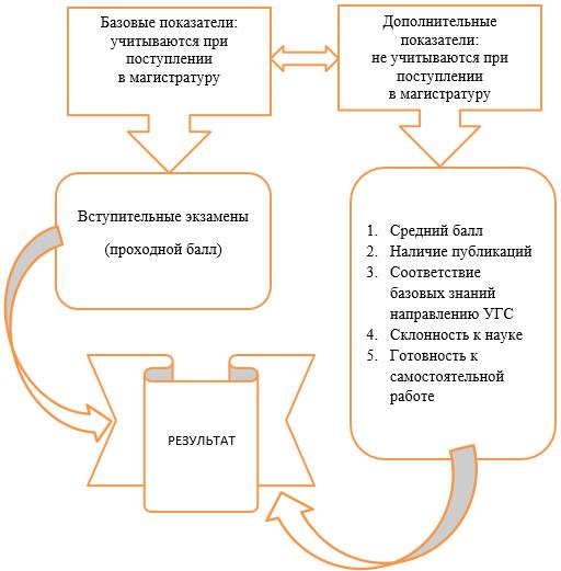 Систематизация критериев для прогноза результата обучения в магистратуре