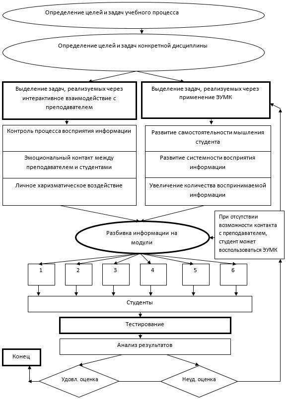 Модель процесса подготовки студентов с помощью индивидуальной образовательной траектории