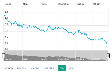 Изменение курса Евро за период