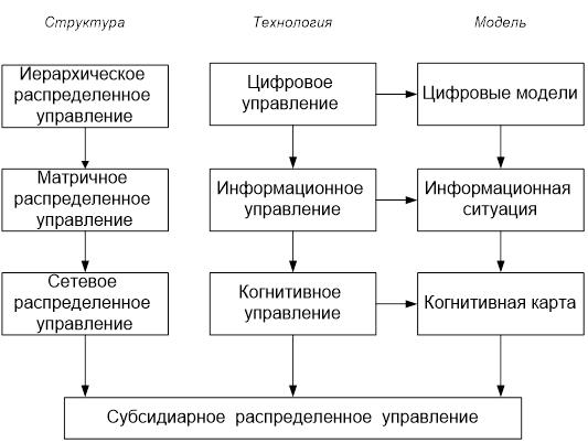 Компоненты распределенного управления