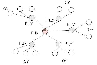 Схема формирования распределенного управления
