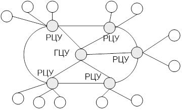 Схема одноконтурного сетецентрического распределенного управления