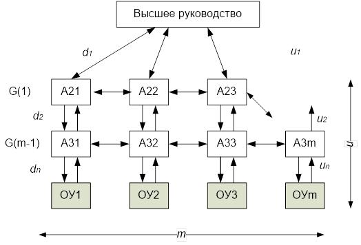 Структура матричного управления