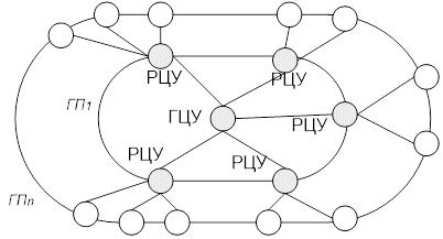 Структура субсидиарного распределенного управления