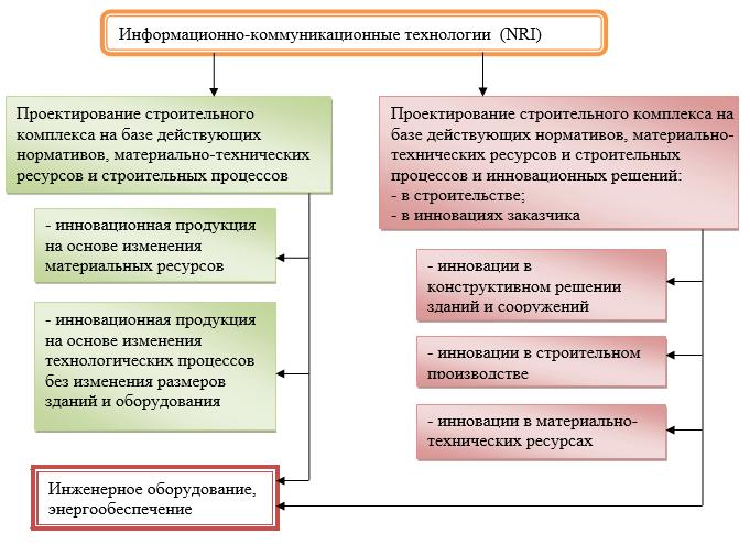 Этапы внедрения инновационного решения от признания к реализации на стадии строительного проектирования