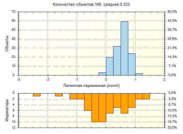 Местоположение учеников и индикаторов на шкале «Уровень сформированности патриотических качеств»