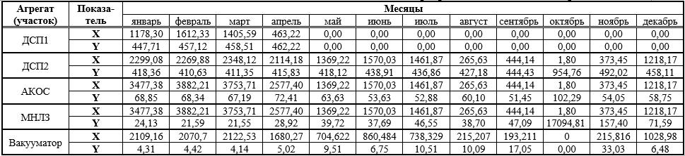 Исходные данные за 2012 год для оценки модели степенной регрессии по основным агрегатам ЭСПЦ