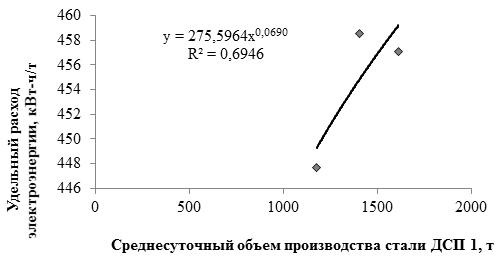 Зависимость удельного расхода электроэнергии по ДСП1 и ДСП2 от среднесуточного объема производства стали по данным 2012 года Зимний период