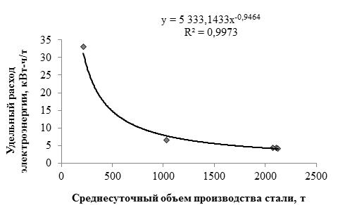 Зависимость удельного расхода электроэнергии по вакууматору от среднесуточного объема производства стали по данным 2012 года: а) зимний период;