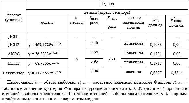Оценка значимости моделей степенной регрессии, полученных при использовании фактической методики прогнозирования удельных расходов электроэнергии по агрегатам ЭСПЦ по данным за 2012 год
