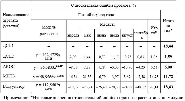 Оценка точности фактической методики планирования удельного расхода электроэнергии по агрегатам ЭСПЦ по данным 2013 года