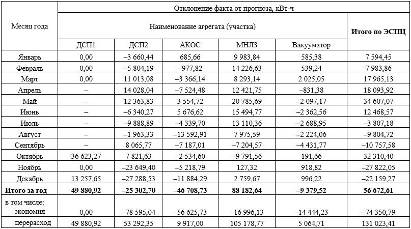 Абсолютная ошибка прогноза общего расхода электроэнергии по основным агрегатам ЭСПЦ на 2013 год при использовании фактической методики