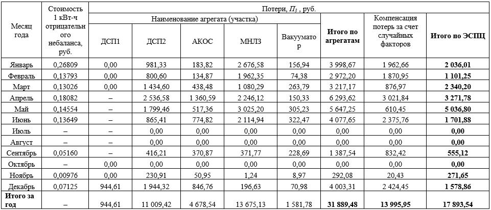 Годовые потери по ЭСПЦ в связи с оплатой отрицательного небаланса ОРЭМ