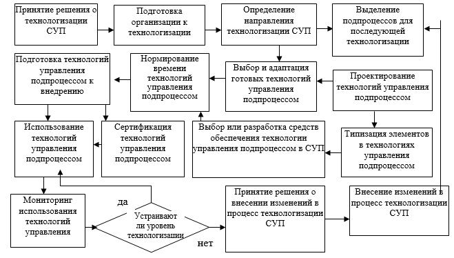 Модель технологизации СУП организации