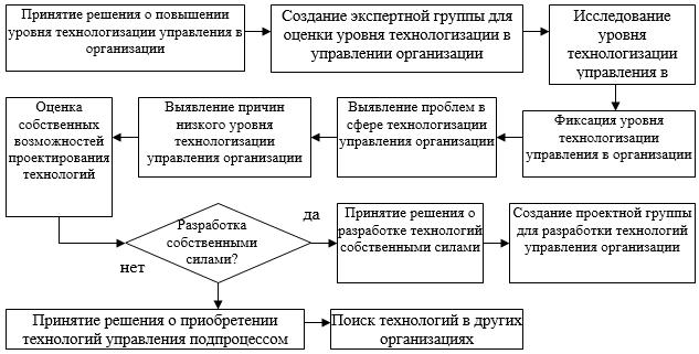 Модель принятия решения о технологизации СУП организации