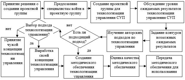 Модель подготовки организации к технологизации СУП