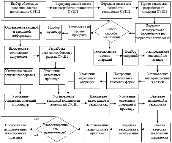 Модель проектирования технологии реализации СУПП