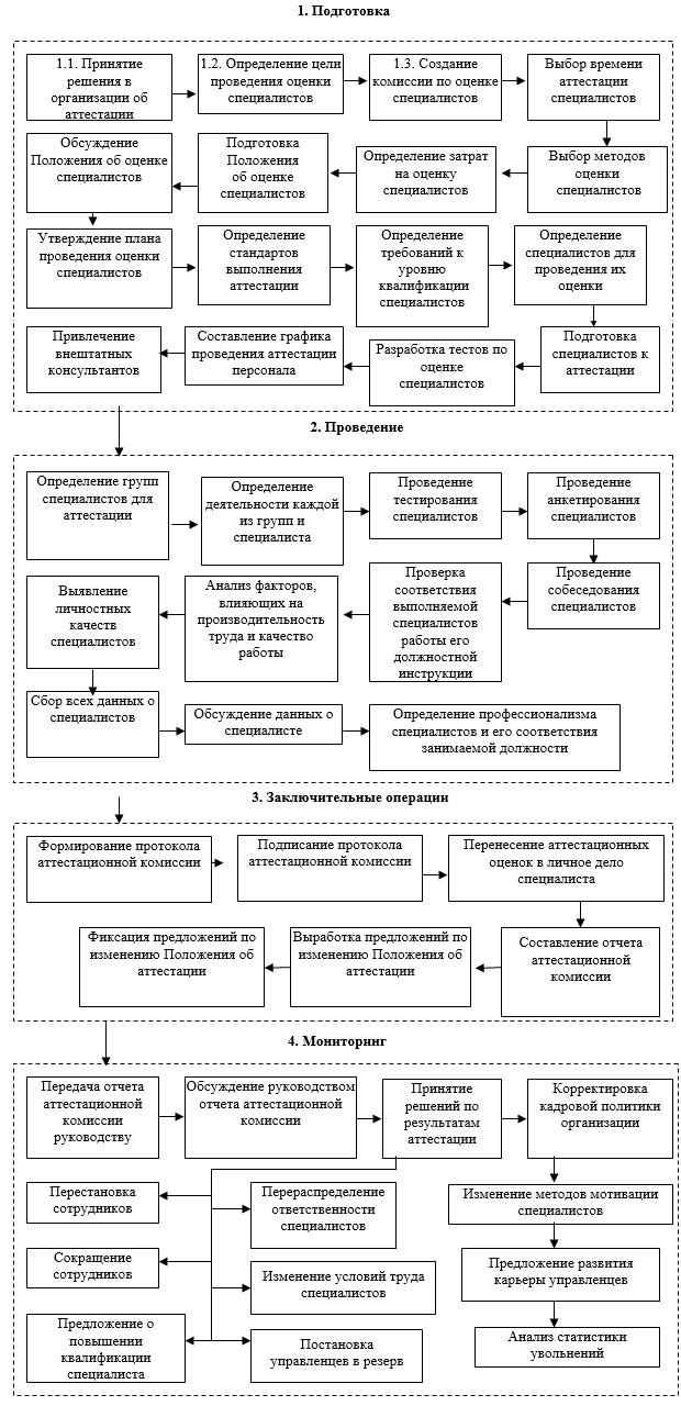 Технология реализации СУПП «Управление оценкой специалистов»