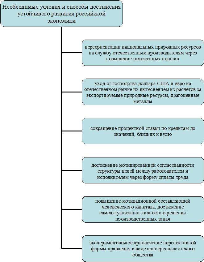 Способы и условия, необходимые для обеспечения устойчивого развития экономики РФ