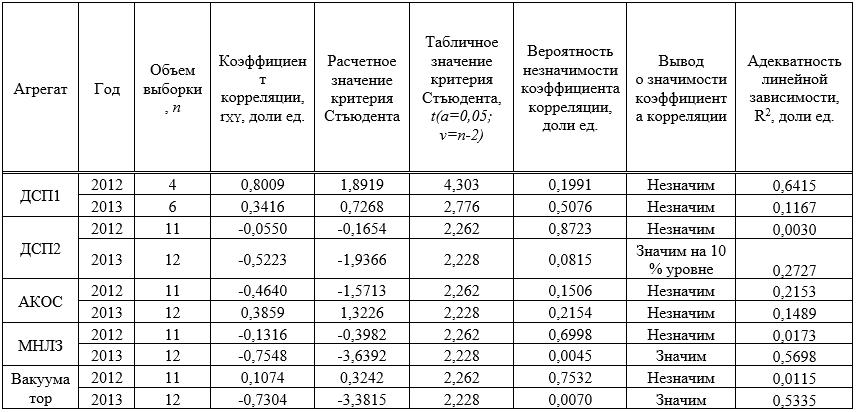 Оценка значимости влияния среднемесячной температурой воздуха на удельный расход электроэнергии по основным агрегатам ЭСПЦ