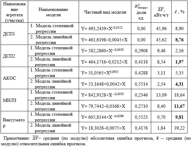 Сводные результаты оценки точности прогноза по годовым моделям зависимости удельного расхода электроэнергии от среднесуточного объема производства cтали по основным агрегатам ЭСПЦ