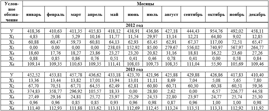 Значения факторов, влияющих на удельный расход электроэнергии по ДСП2