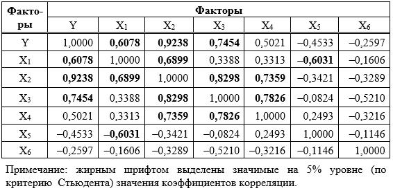 Коэффициенты корреляции факторов, влияющих на удельный расход электроэнергии по ДСП2, за 2013 год