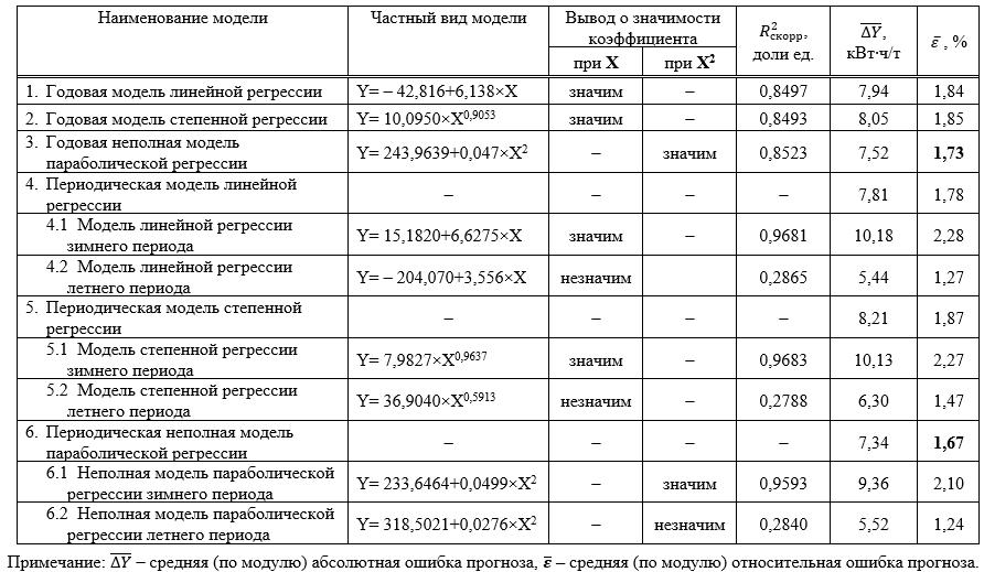 Сводные результаты оценки точности прогноза удельного расхода электроэнергии по ДСП2 по моделям зависимости от средней длительности плавки