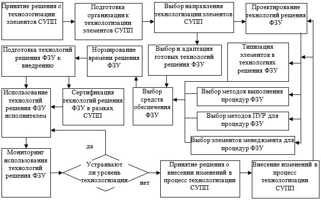 Модель процесса технологизации элементов СУПП организации