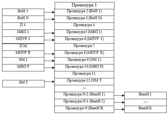 Структура технологии решения ФЗУ