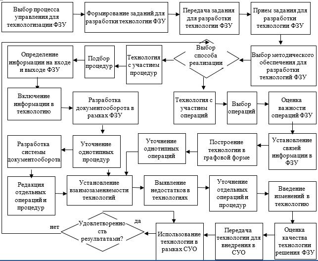 Модель проектирования технологии решения ФЗУ