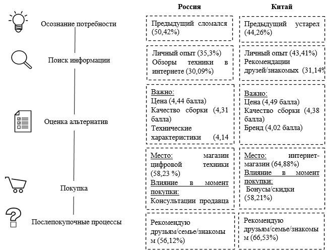 Процесс принятия решения о покупке российскими и китайскими потребителями на рынке смартфонов
