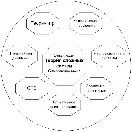 Структура сложной теории систем