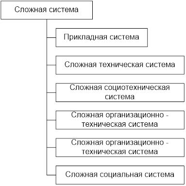 Примерная систематика сложных систем