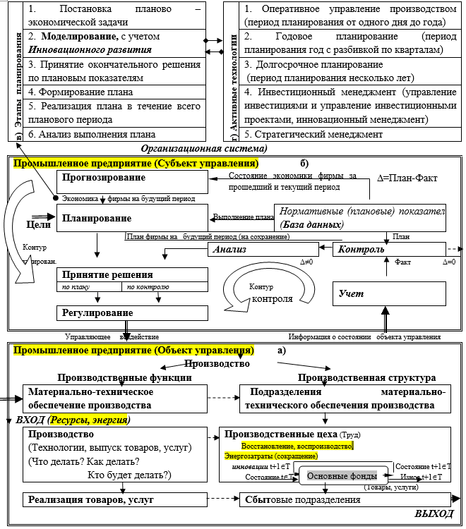 Взаимосвязь функций процесса управления промышленного предприятия