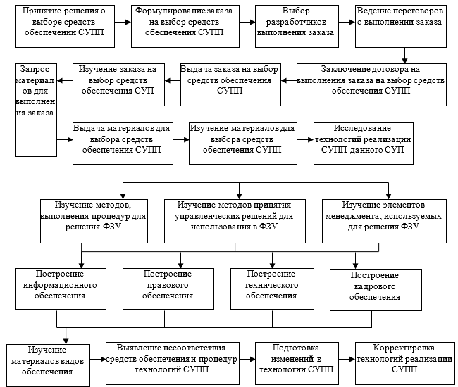Технология выбора средств обеспечения решения ФЗУ в рамках СУПП