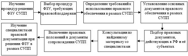 Технология построения правового обеспечения СУПП