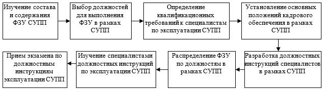 Технология построения кадрового обеспечения СУПП