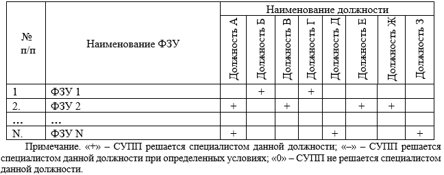 Распределение ФЗУ по должностям организации