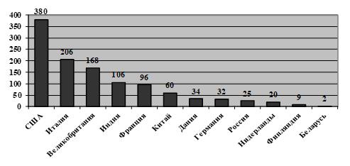 Количество инновационных кластеров в экономиках стран мира, 2016 г.