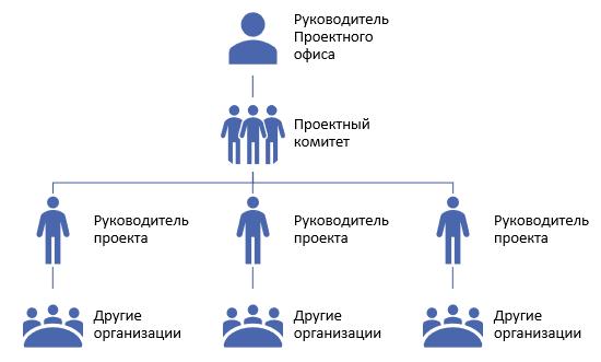 Требования к организационной структуре проектов