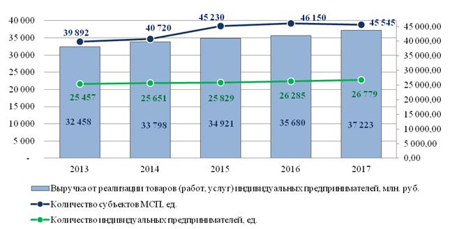 Динамика основных показателей деятельности СМСП в г. Волгограде в 2013-2017 годы, шт.