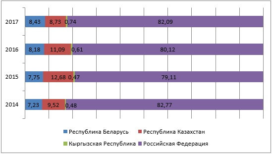Структура поступлений таможенных платежей по странам за 2014-2017 годы