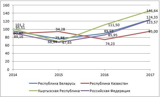 Темпы роста таможенных платежей по странам-членам ЕАЭС за 2014-2015 годы, по отношению к предыдущему