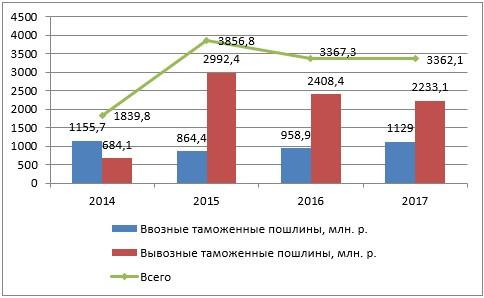 Динамика таможенных пошлин в Республике Беларусь за 2014-2017 годы